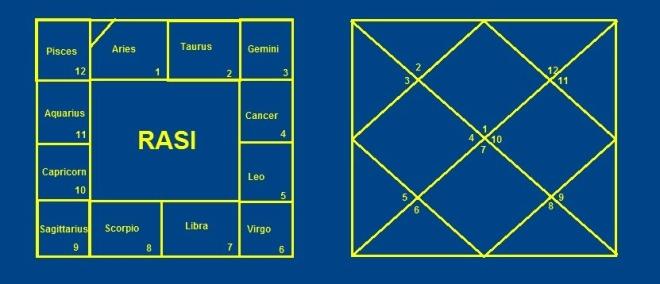 Indian Astrology - A diagram of Rasi Chart