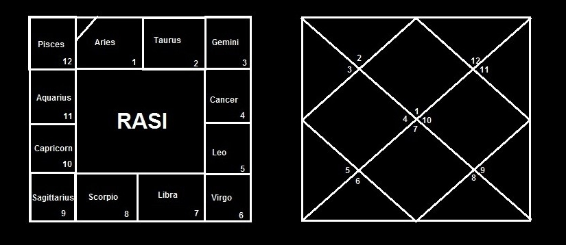 Indian Astrology - A Diagram of birth or Rasi chart